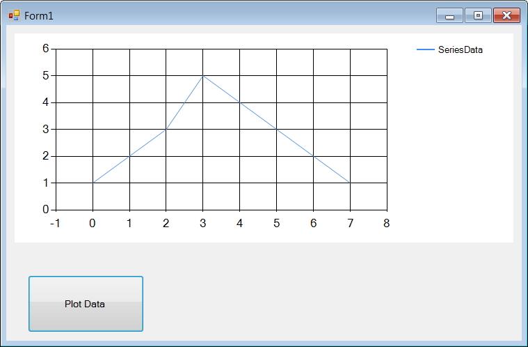 Using native Charts and Graphs with C# | Navjodh