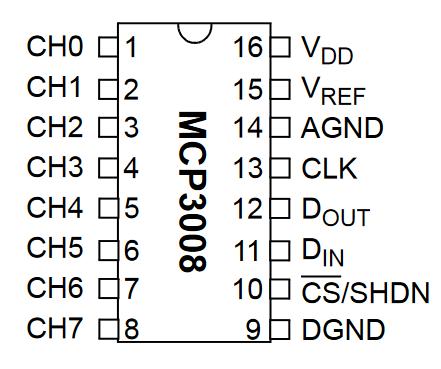 MCP3008-pinout